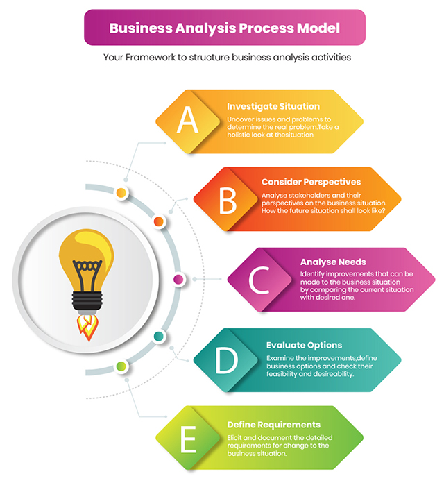 Business Analysis Process model