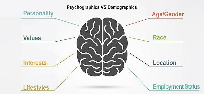 Exploring Psychographics vs Demographics in Market Research
