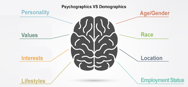 Exploring Psychographics vs Demographics in Market Research