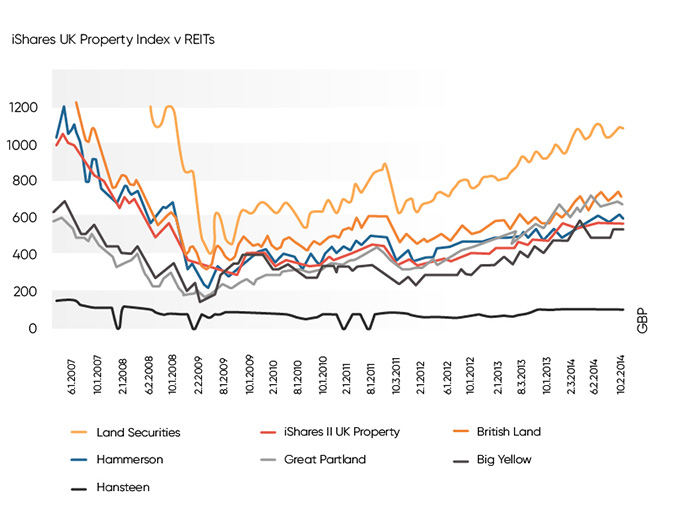 UK Property Index