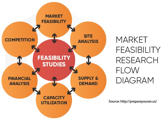 Market Feasibility Research