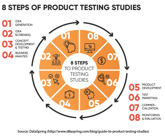 Steps of Product Testing Studies