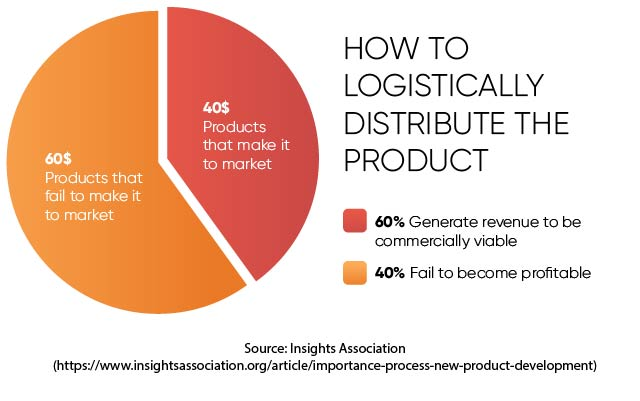 How to Logistically Distribute the Product