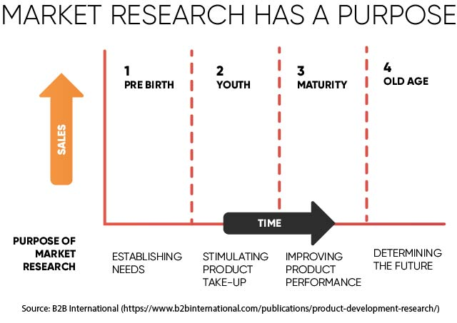market research for product development and launch rop blog diagram or model of a product diagram of launching product #12