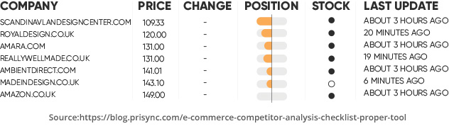 Tracking competitor pricing