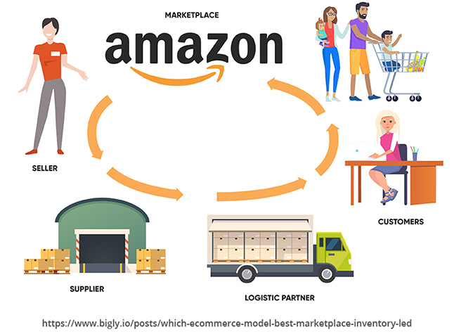 Marketplace Model