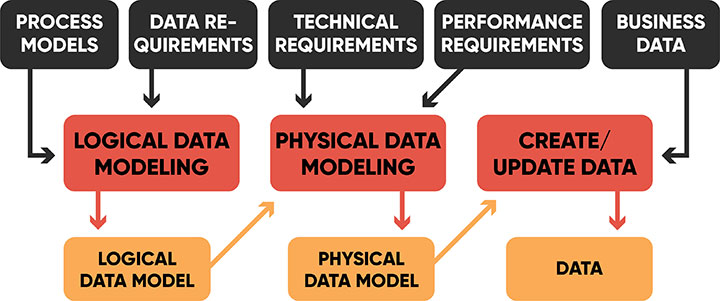 Data Processing Models