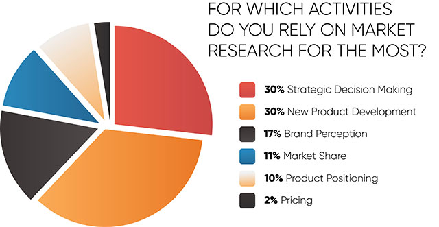 How Market Research Will Help You