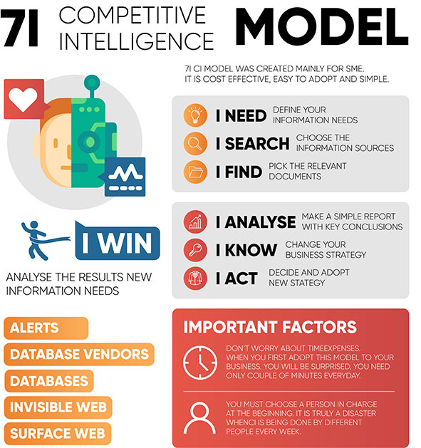 Competitive Intelligence Model