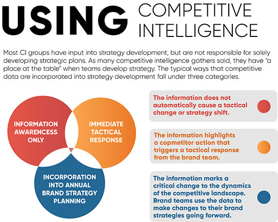 Using Competitive Intelligence Attributes