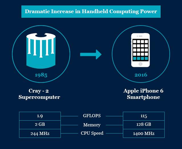 Figure: Dramatic Increase in Handheld Computing Power