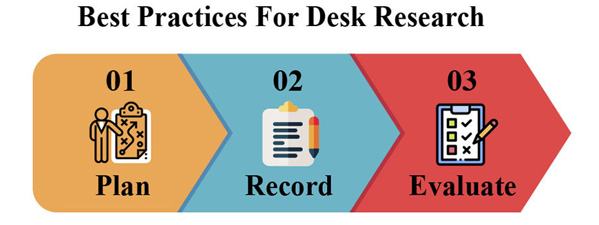 Best Practices For desk Research