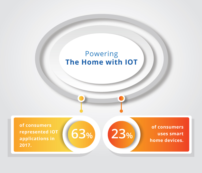 Pwering the home with IOT