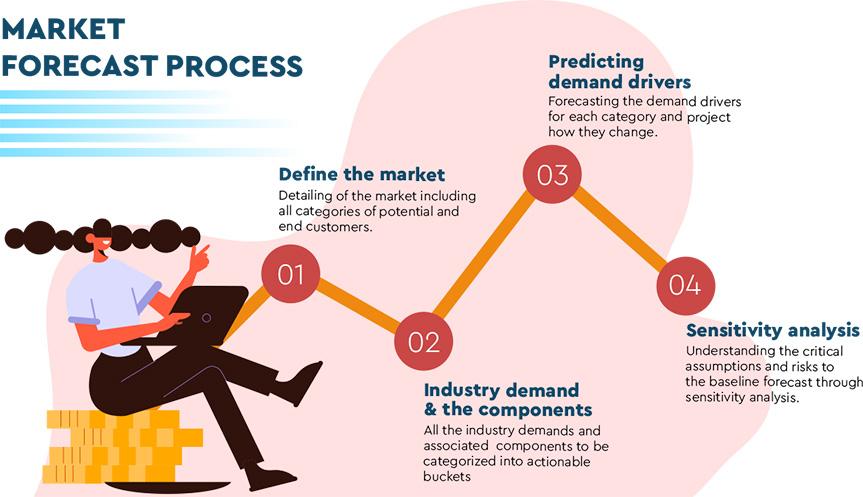 Market Forecasting Process