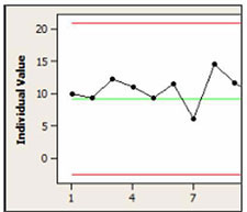 How to Read and Interpret I-MR Charts   Research Optimus