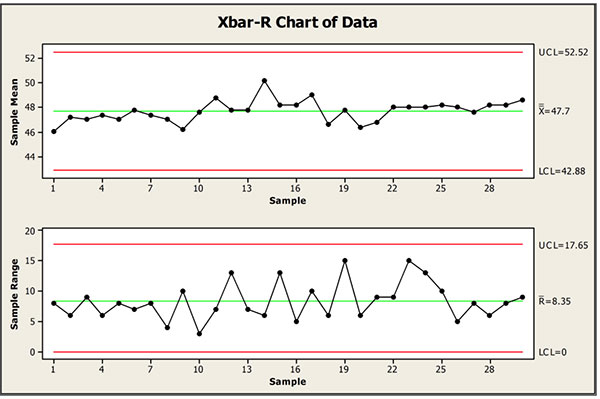 Difference Between X Bar And R Chart And How They Are Used Rop